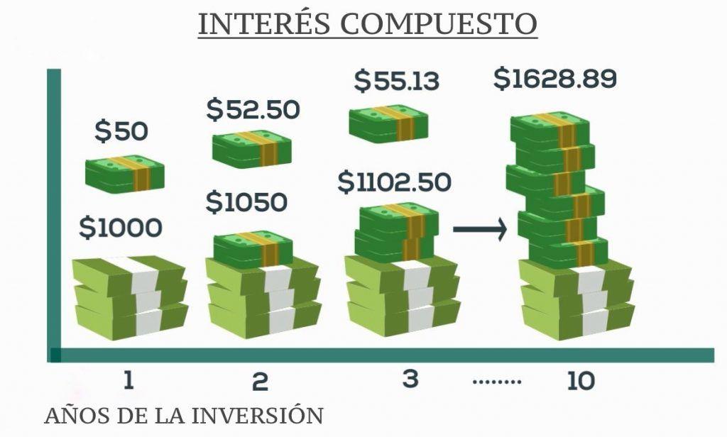 Como calcular el interés compuesto